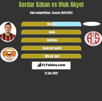 Serdar Ozkan vs Ufuk Akyol h2h player stats
