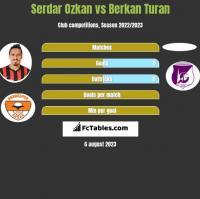 Serdar Ozkan vs Berkan Turan h2h player stats