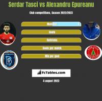 Serdar Tasci vs Alexandru Epureanu h2h player stats