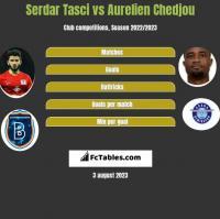 Serdar Tasci vs Aurelien Chedjou h2h player stats