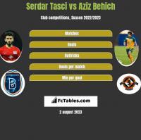 Serdar Tasci vs Aziz Behich h2h player stats