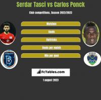 Serdar Tasci vs Carlos Ponck h2h player stats
