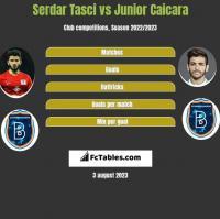 Serdar Tasci vs Junior Caicara h2h player stats