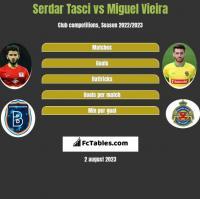 Serdar Tasci vs Miguel Vieira h2h player stats