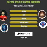 Serdar Tasci vs Sadik Ciftpinar h2h player stats