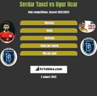 Serdar Tasci vs Ugur Ucar h2h player stats