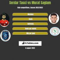Serdar Tasci vs Murat Saglam h2h player stats