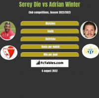 Serey Die vs Adrian Winter h2h player stats
