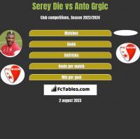 Serey Die vs Anto Grgic h2h player stats