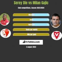 Serey Die vs Milan Gajic h2h player stats
