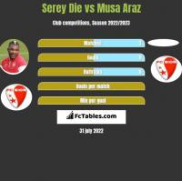 Serey Die vs Musa Araz h2h player stats