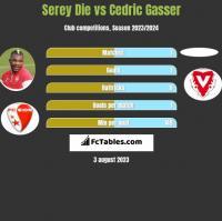 Serey Die vs Cedric Gasser h2h player stats