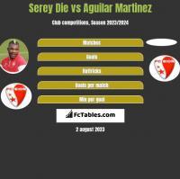 Serey Die vs Aguilar Martinez h2h player stats