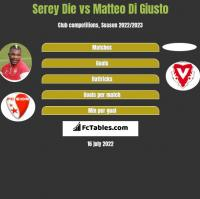 Serey Die vs Matteo Di Giusto h2h player stats
