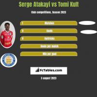 Serge Atakayi vs Tomi Kult h2h player stats