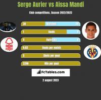 Serge Aurier vs Aissa Mandi h2h player stats