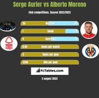 Serge Aurier vs Alberto Moreno h2h player stats