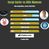 Serge Aurier vs Alfie Mawson h2h player stats
