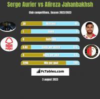 Serge Aurier vs Alireza Jahanbakhsh h2h player stats