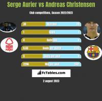 Serge Aurier vs Andreas Christensen h2h player stats