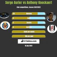 Serge Aurier vs Anthony Knockaert h2h player stats