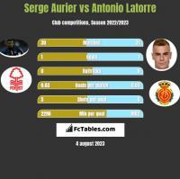 Serge Aurier vs Antonio Latorre h2h player stats