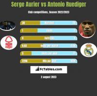 Serge Aurier vs Antonio Ruediger h2h player stats