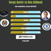 Serge Aurier vs Ben Chilwell h2h player stats