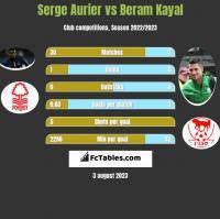 Serge Aurier vs Beram Kayal h2h player stats