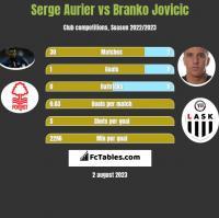 Serge Aurier vs Branko Jovicic h2h player stats
