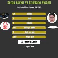 Serge Aurier vs Cristiano Piccini h2h player stats