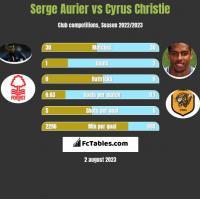 Serge Aurier vs Cyrus Christie h2h player stats