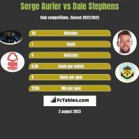 Serge Aurier vs Dale Stephens h2h player stats