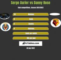 Serge Aurier vs Danny Rose h2h player stats
