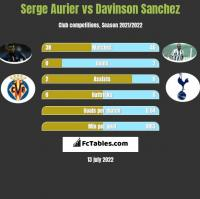 Serge Aurier vs Davinson Sanchez h2h player stats