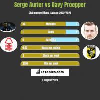 Serge Aurier vs Davy Proepper h2h player stats