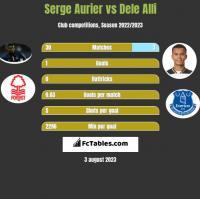 Serge Aurier vs Dele Alli h2h player stats