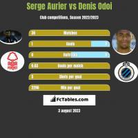 Serge Aurier vs Denis Odoi h2h player stats