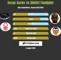 Serge Aurier vs Dimitri Foulquier h2h player stats