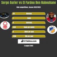 Serge Aurier vs El Fardou Ben Nabouhane h2h player stats