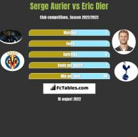 Serge Aurier vs Eric Dier h2h player stats
