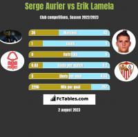 Serge Aurier vs Erik Lamela h2h player stats