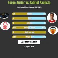 Serge Aurier vs Gabriel Paulista h2h player stats
