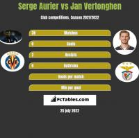 Serge Aurier vs Jan Vertonghen h2h player stats