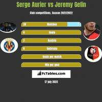 Serge Aurier vs Jeremy Gelin h2h player stats