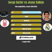 Serge Aurier vs Jesus Vallejo h2h player stats
