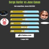 Serge Aurier vs Jose Canas h2h player stats