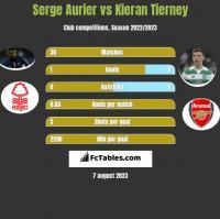 Serge Aurier vs Kieran Tierney h2h player stats