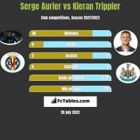 Serge Aurier vs Kieran Trippier h2h player stats