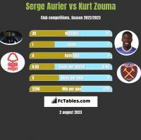 Serge Aurier vs Kurt Zouma h2h player stats